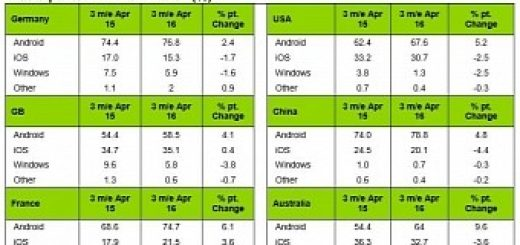Android growth slows down ios still losing users at worrying rate
