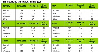 , iOS Continues to Grow, Android Sees a Slight Decline in Sales – Kantar