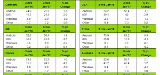 Ios sees notable increase in the us while android grows in europe