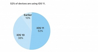 , Apple's iOS 11 Operating System Now Runs on 52% of Devices, 38% Still Use iOS 10