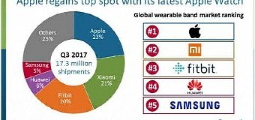 , Apple Watch Series 3 Makes Apple Top Wearable Maker Worldwide