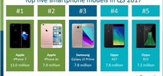 , iPhone 7 (Not the iPhone 8) Was the World's Top Smartphone in Q3