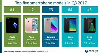 iPhone 7 (Not the iPhone 8) Was the World's Top Smartphone ...
