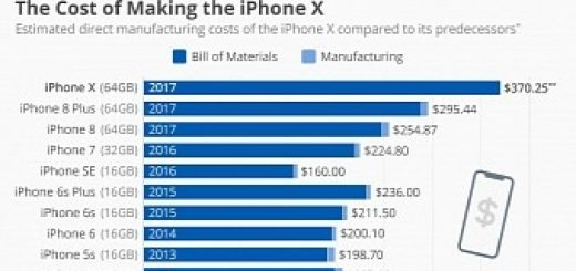 , The iPhone X Is Twice More Expensive to Make than the iPhone 4S