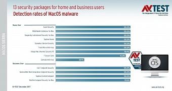 , Best Antivirus for macOS Sierra