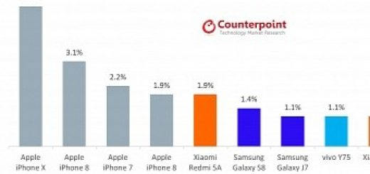 , iPhone X Becomes the Number One Smartphone Worldwide