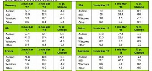 Iphone android embark on crazy roller coaster ride in latest share figures