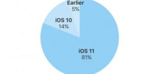 , Apple Says iOS 11 Now Runs on 81% of Supported iPhone, iPad, and iPod Devices