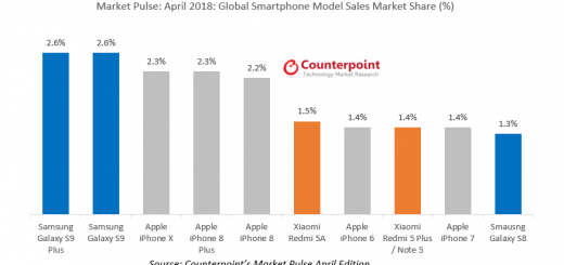 Samsung galaxy s9 overtakes iphone x as top smartphone worldwide 521489 2