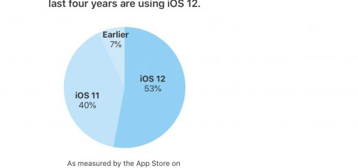 , Apple Says iOS 12 Now Runs on 53% of All iPhone, iPad, and iPod Touch Devices