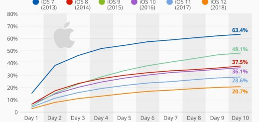, iOS 12 Is Apple's Slowest Adopted Version in Recent Years