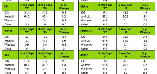 Iphones crush android in the us market drop heavily in europe 523631 2
