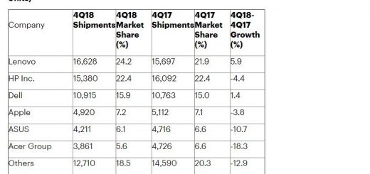 Apple going down in pc market too as macbooks lose ground 524510 2