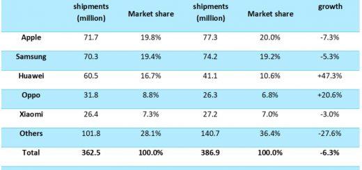 , Apple Sells More Phones than Samsung Despite Weak iPhone Demand