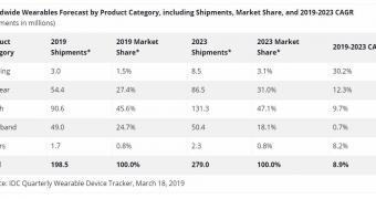 , Apple Watch Will Lead the Way for Wearables, Forecast Indicates