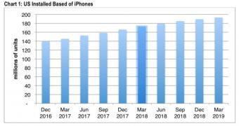 , The Latest iPhone Sale Figures Are Anything but Good News for Apple