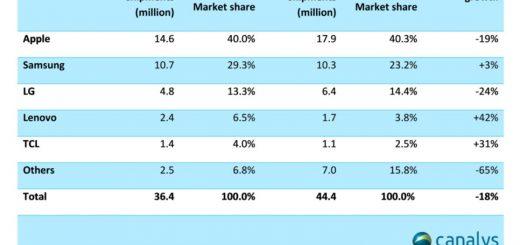 , Apple Still Number One in North America Despite Massive Market Decline