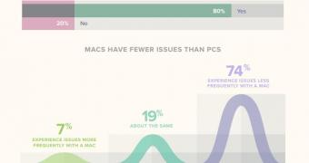 , Mac Users Claim They Have Little to No Issues with Their Computers