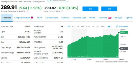 , Apple Soars to $1.3 Trillion Market Cap