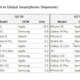 , These Figures Show Just How Successful the iPhone Is Versus All Android Phones