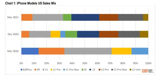 Iphone 12 mini is the slowest selling iphone data shows 532733 2
