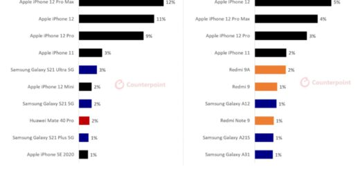 Iphone 12 was by far the best selling model in q1 research shows 533001 2