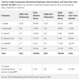 apple still the king of tablets way ahead rival samsung 533635 2