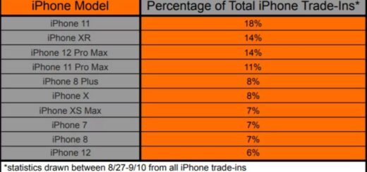 Iphone 11 owners most likely to upgrade to iphone 13 534015 2