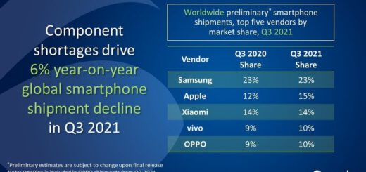 Apple retakes second spot in global phone battle as the chip nightmare continues 534232 2